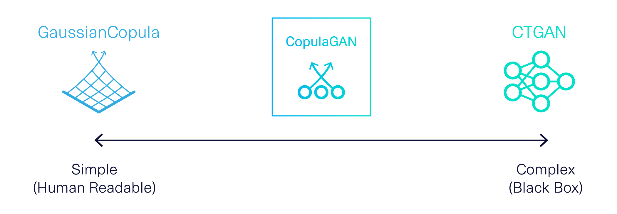 A diagram showing a scale of simple human accessible models (GaussianCopula) versus complex black box models (like CTGAN), with CopulaGAN is in the middle.