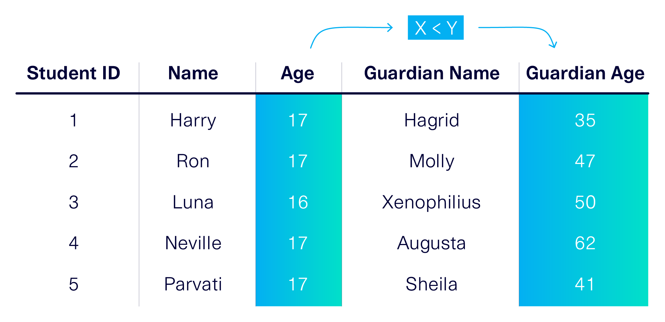 A table of student names, their ages, their guardians, and the guardians' ages.