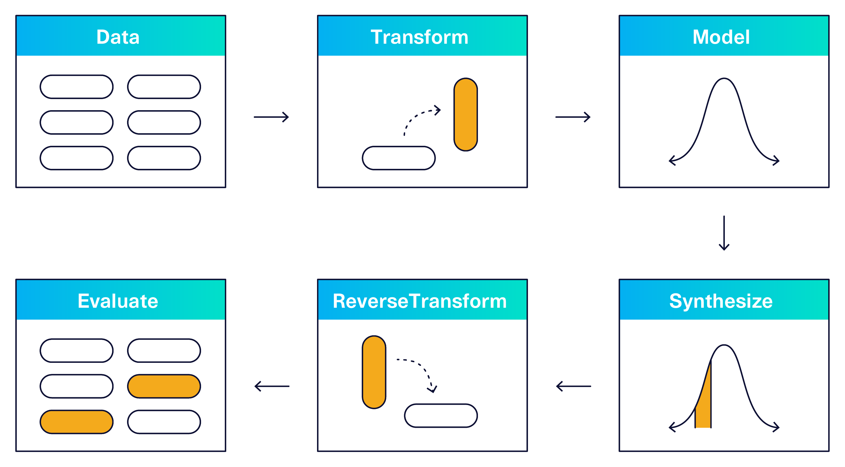 An illustration of the synthetic data workflow: Transforming data, modeling, synthesizing, reverse transforming, and evaluating.