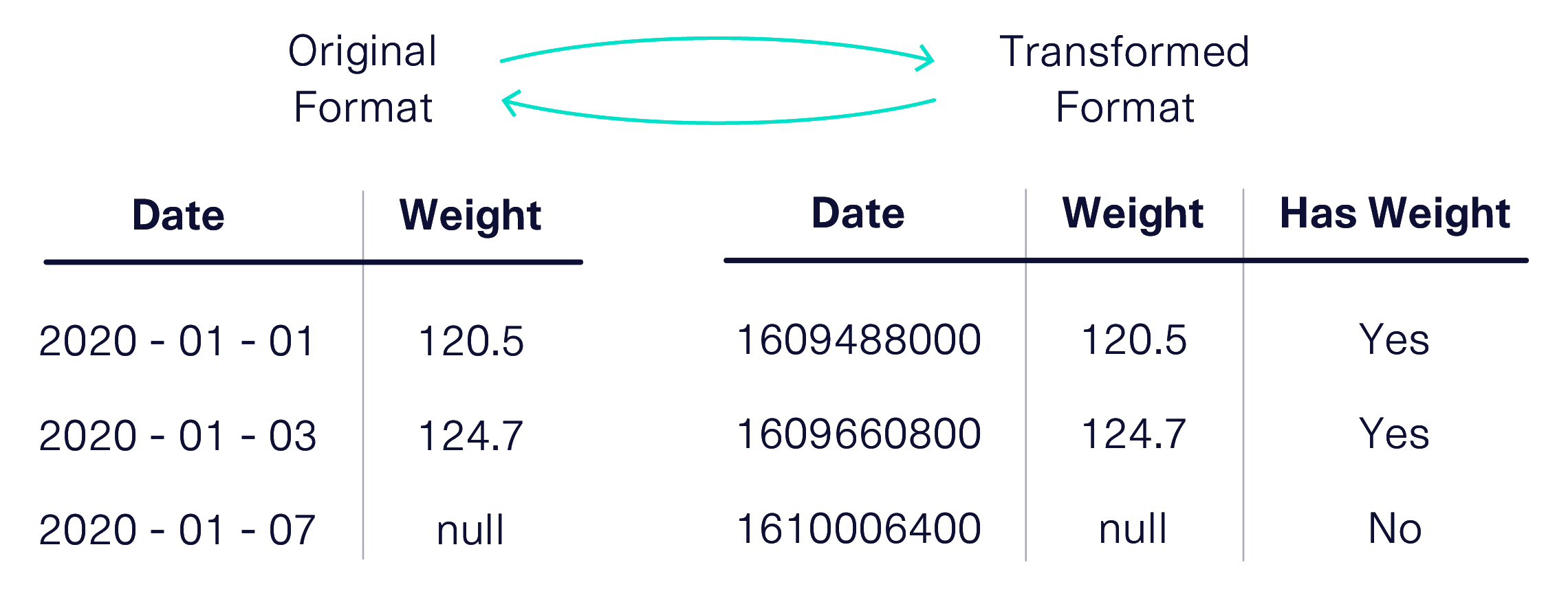 Two tables showing data in its original and transformed formats. The original format includes a human-readable date column and a weight column that can be null.