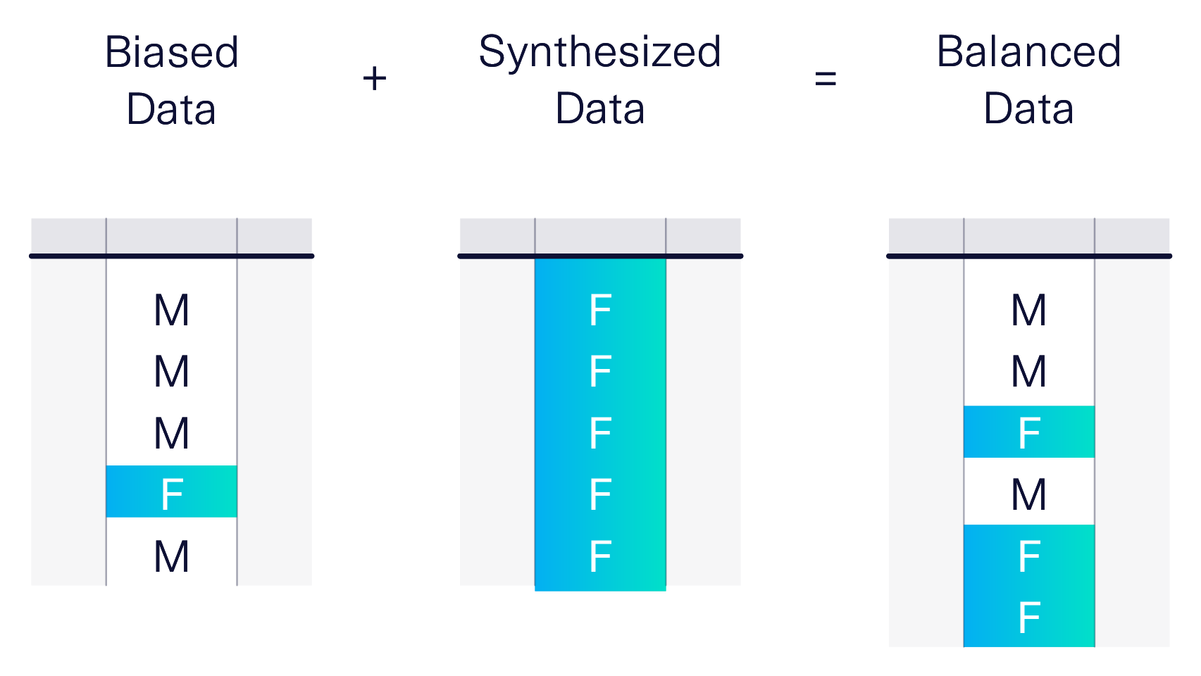 Biased data that contains more males, plus synthesized data with only females, combines to form a balanced dataset with both males and females.